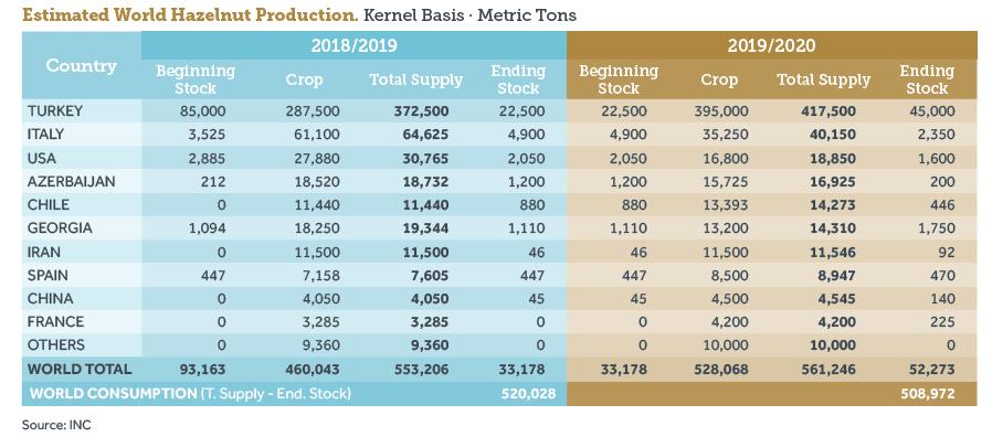 table-showing-world-hazelnut-production